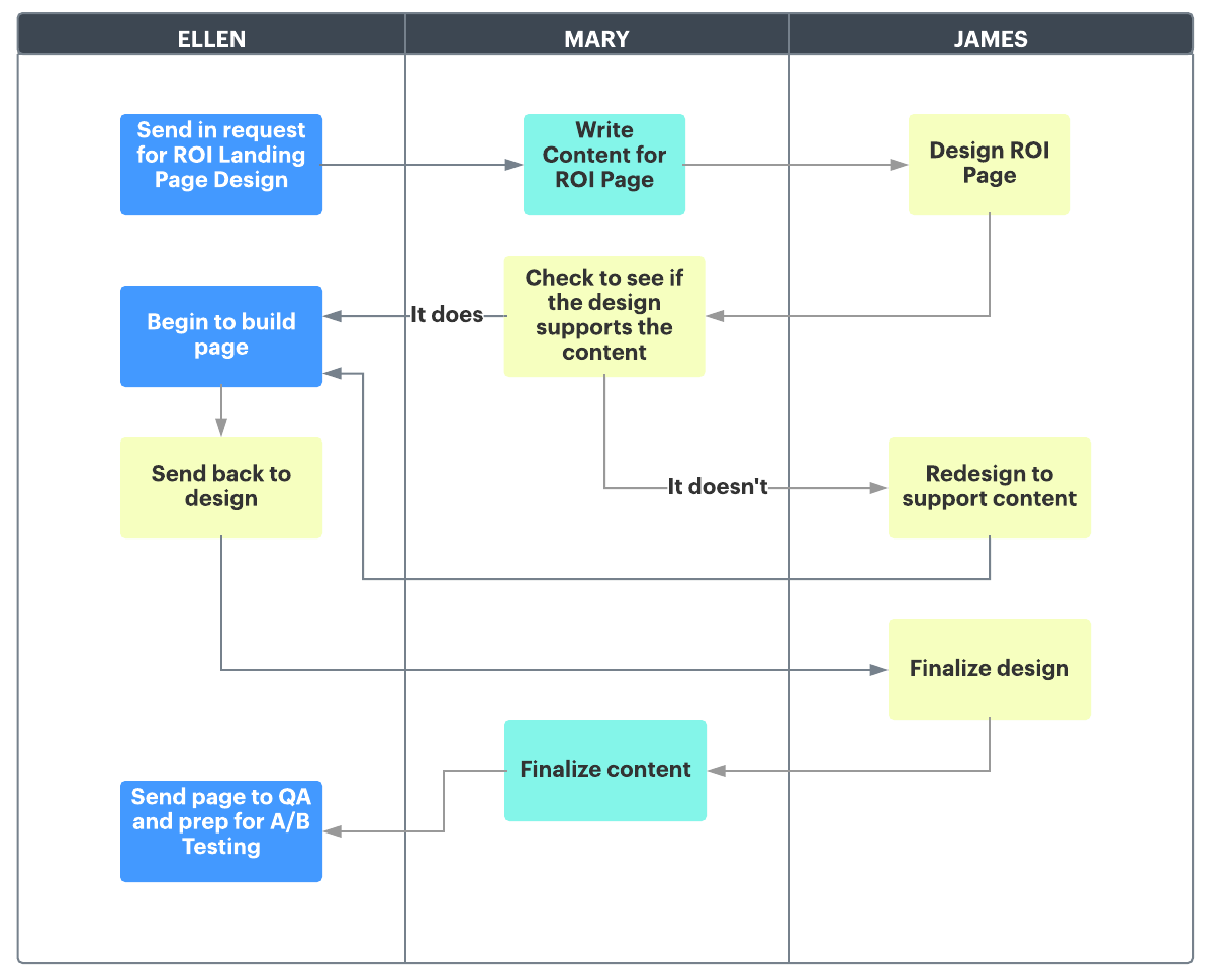 project management swimlane diagram