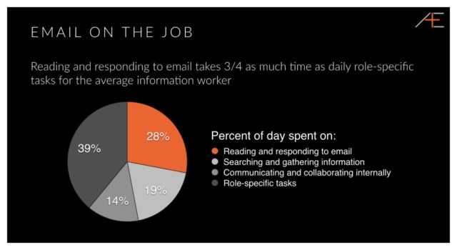 email on the job statistics