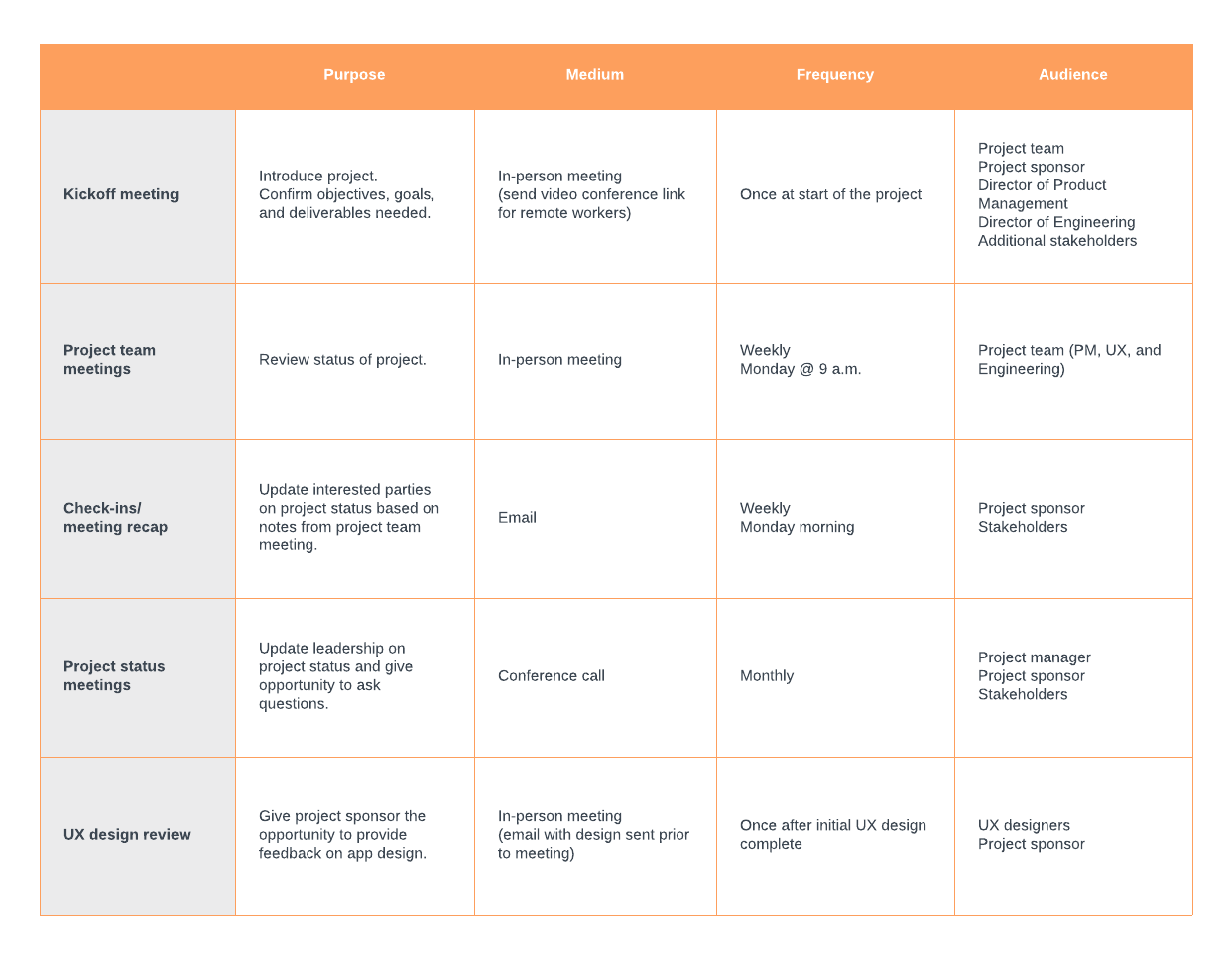How to Do a Stakeholder Analysis | Lucidchart Blog