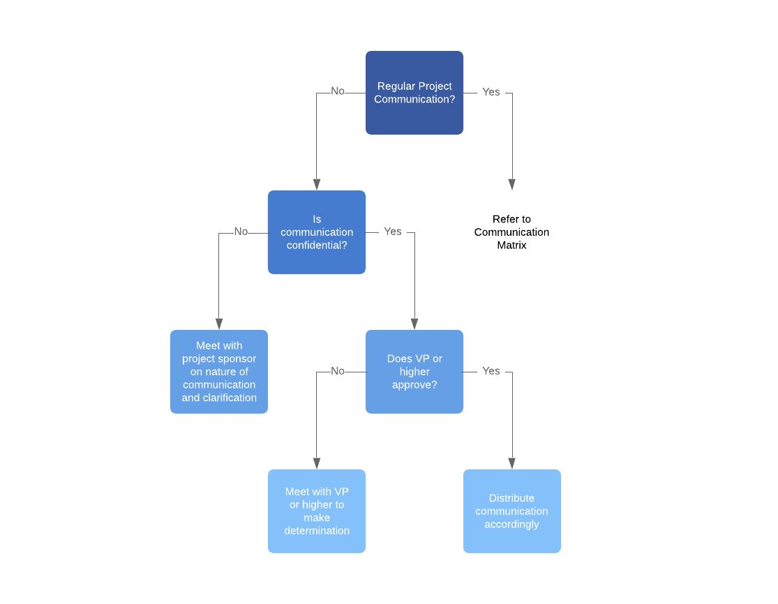 communication plan flowchart