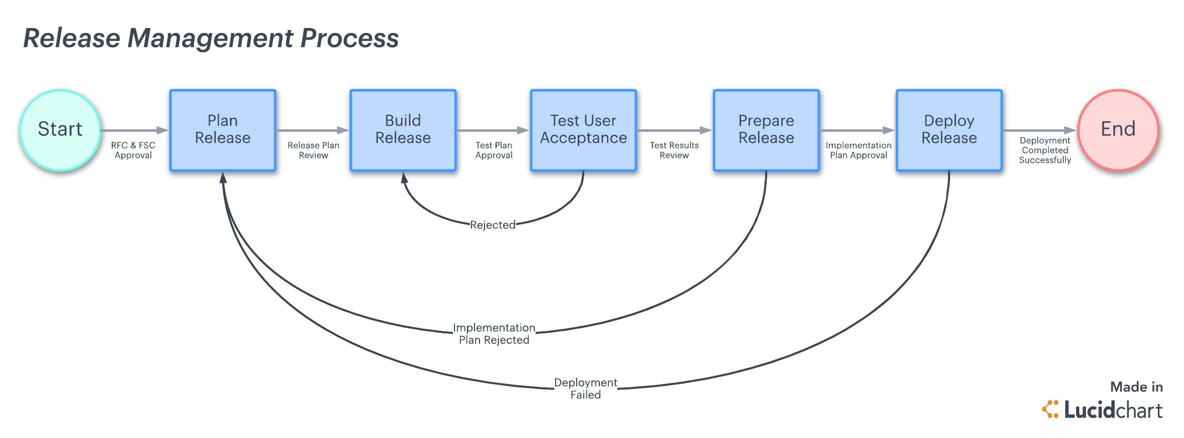 5 Steps to a Successful Release Management Process | Lucidchart Blog