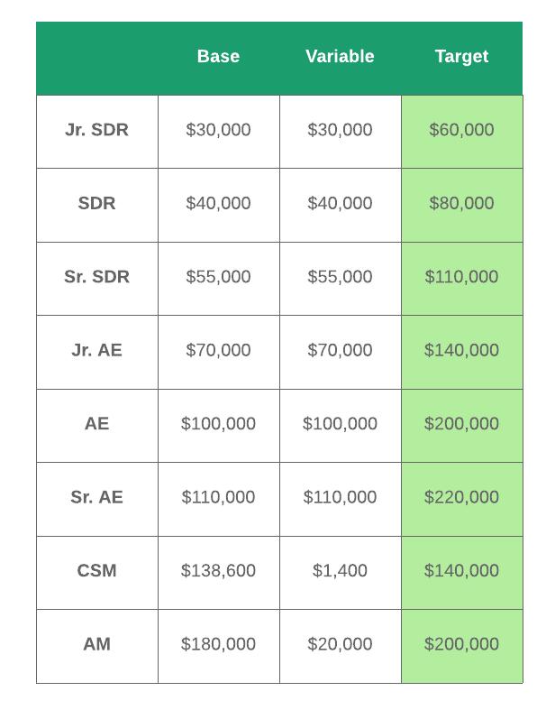 sales compensation plan breakdown