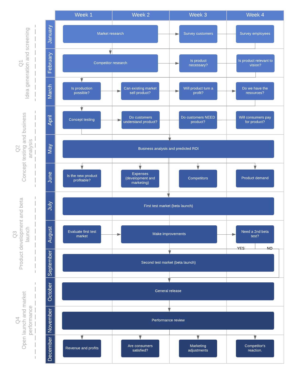 quarterly flowchart timeline