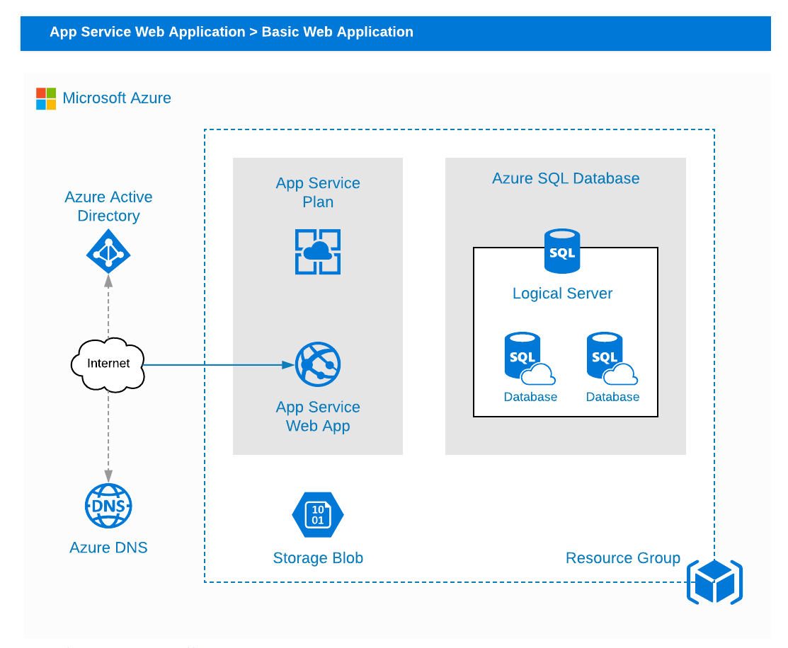 Microsoft Azure basic web application