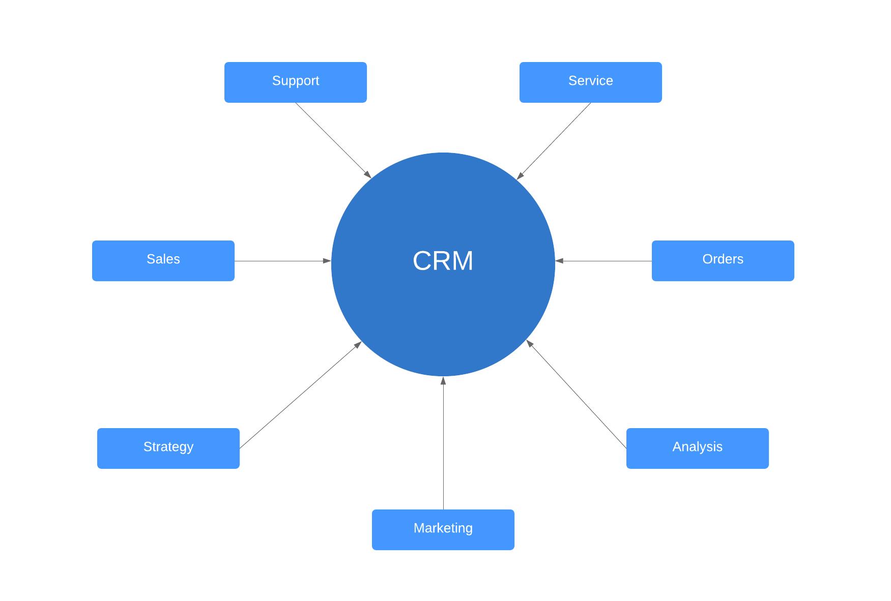 CRM model