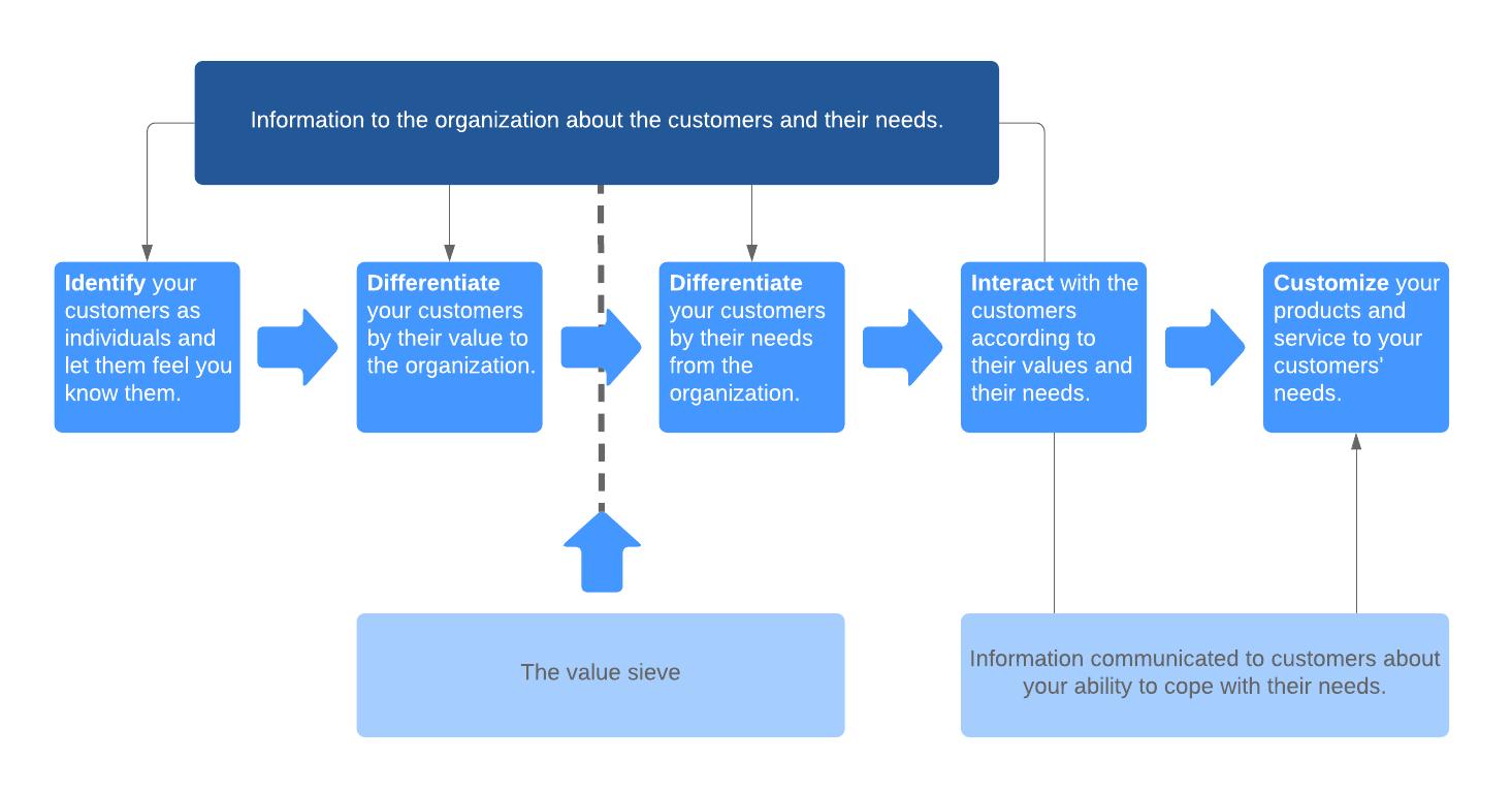 IDIC model