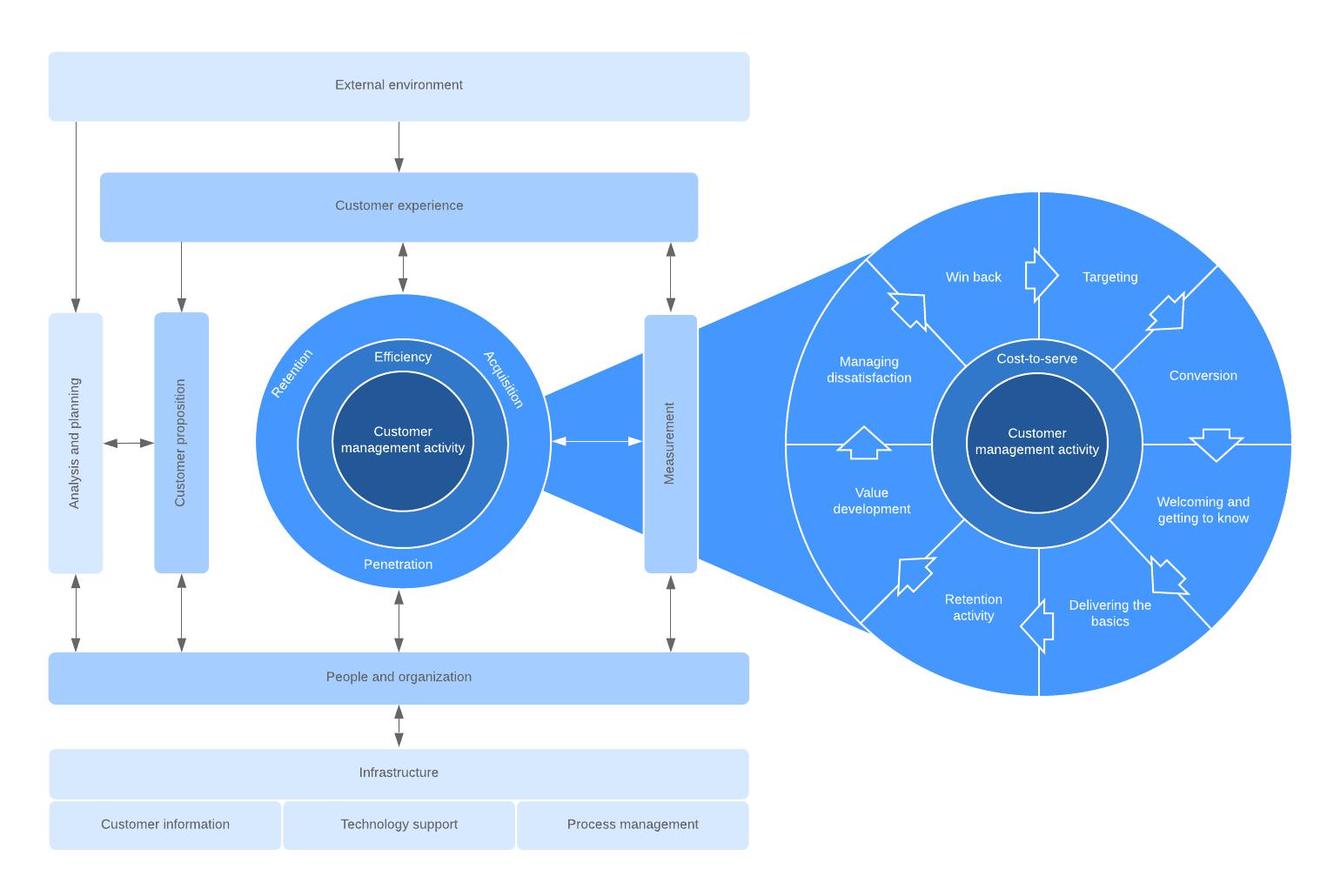QCI model