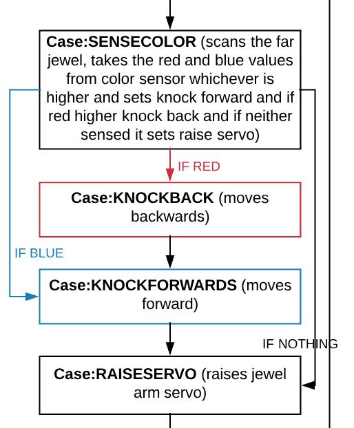 close-up on diagram explaining robot's controls