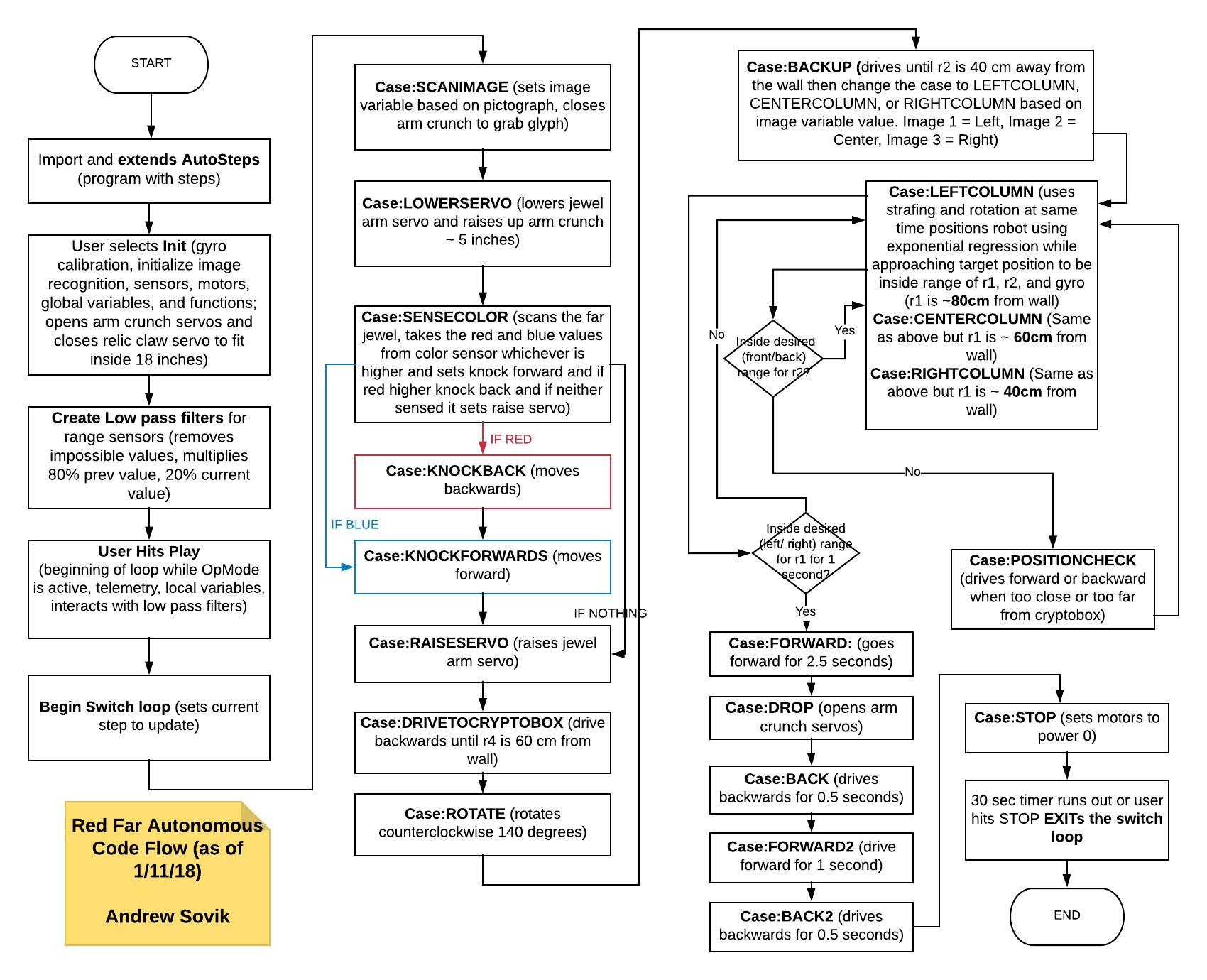complete diagram explaining robot's control