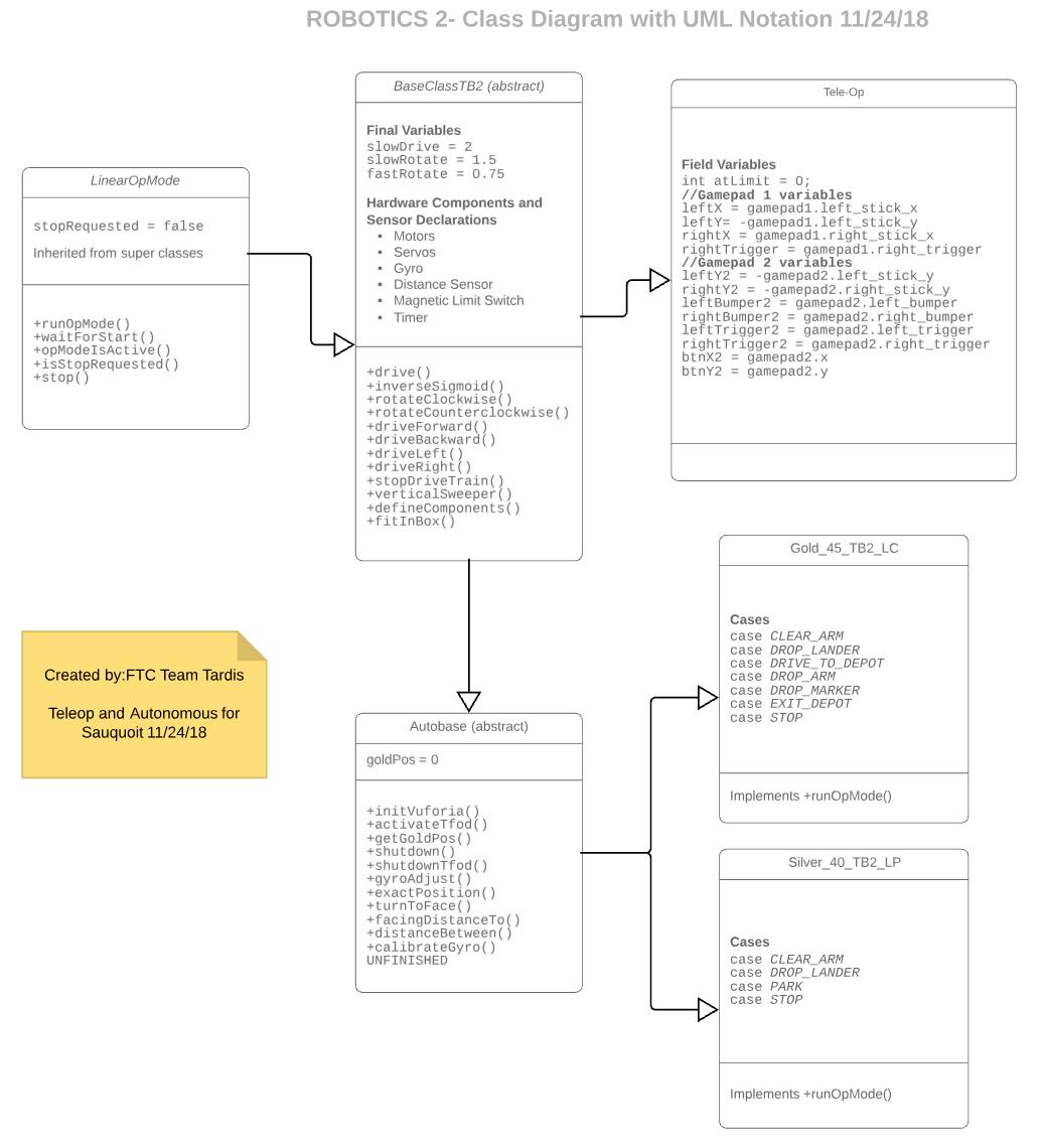 robotics class diagram with UML notation