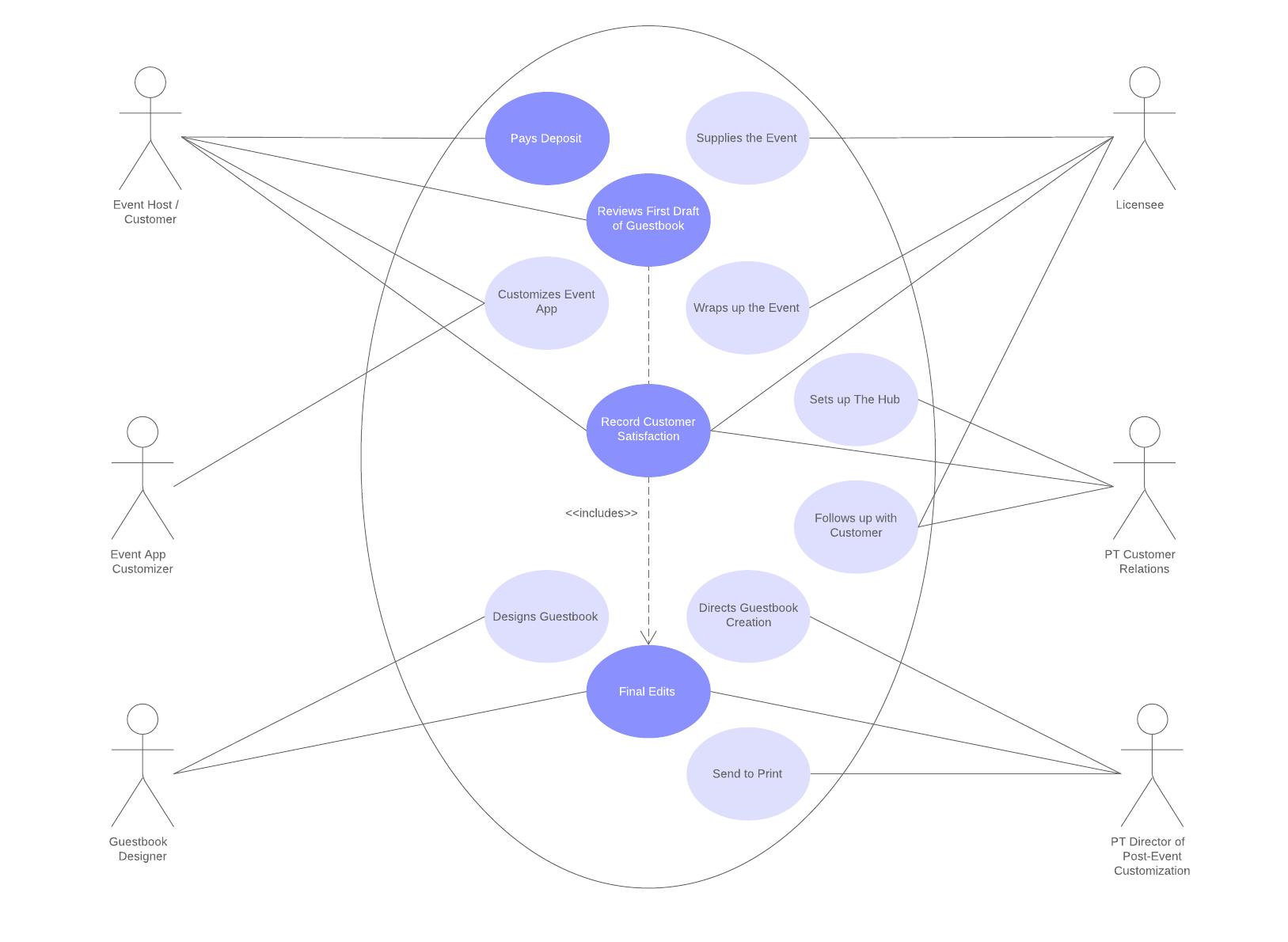 basic use case diagram