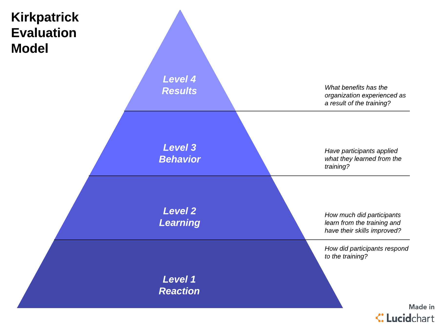 4 levels of Kirkpatrick evaluation model