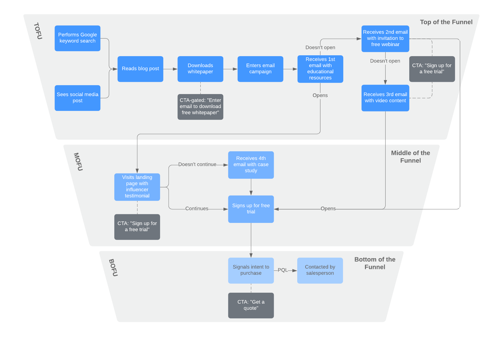 b2b content map with funnel example