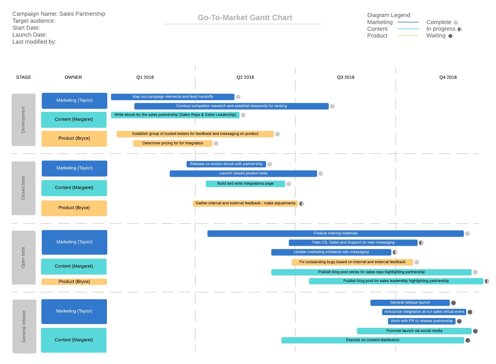 go-to-market Gantt chart
