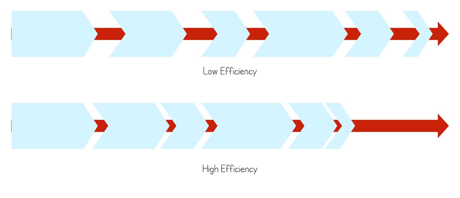 high vs. low process efficiency