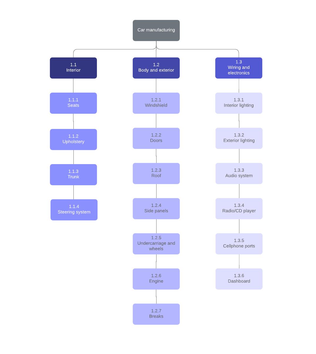 work breakdown structure example