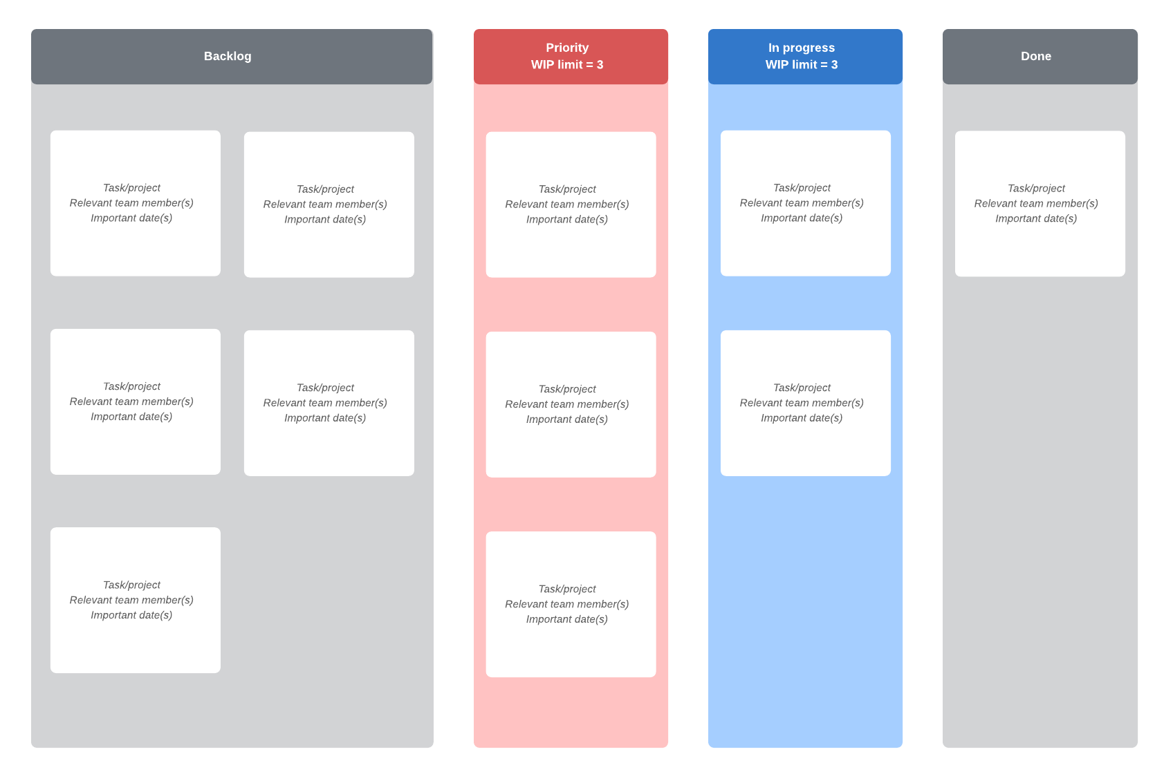 basic kanban board with prioritization