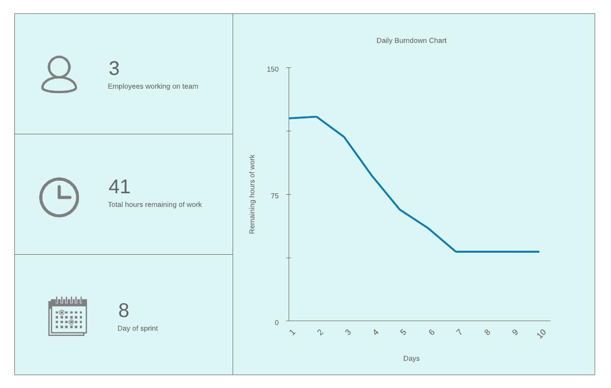 daily burndown chart