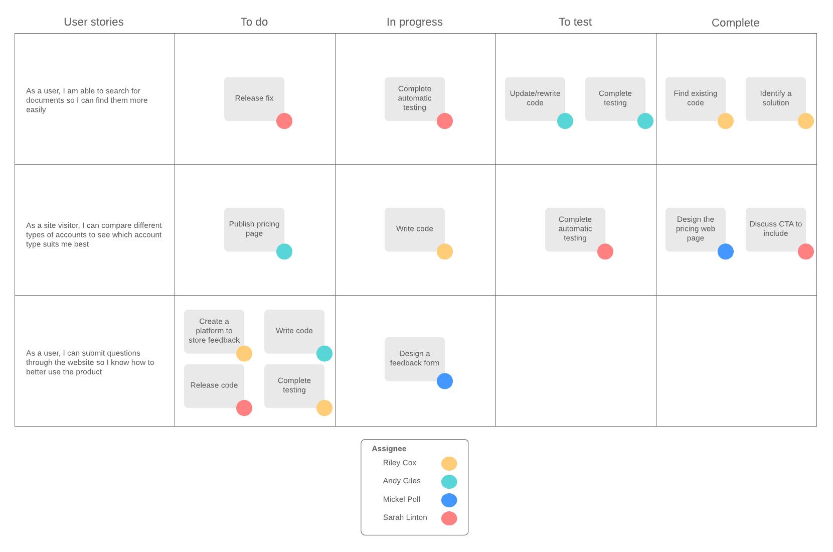 scrum task board example