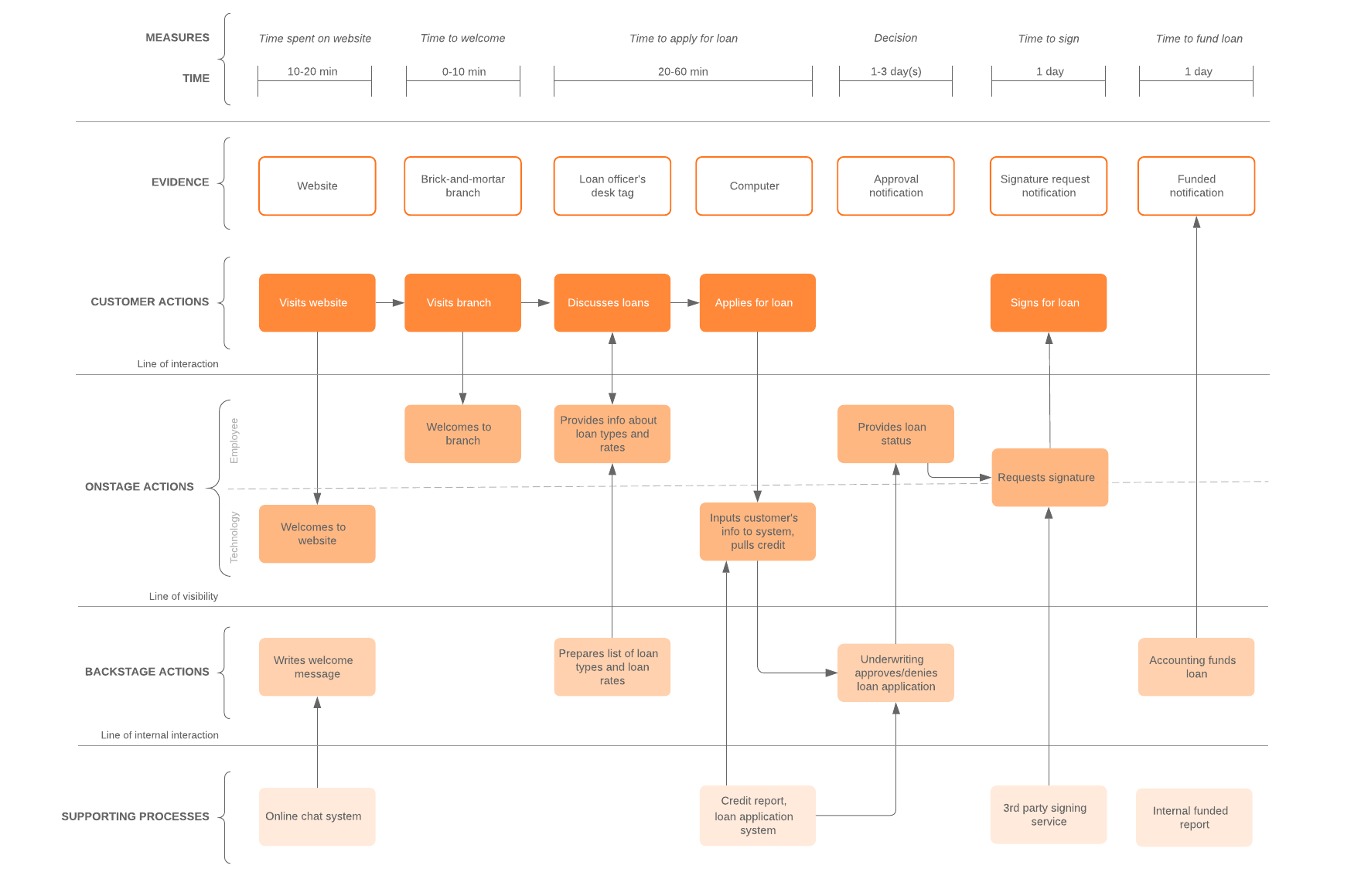 detailed service blueprint example