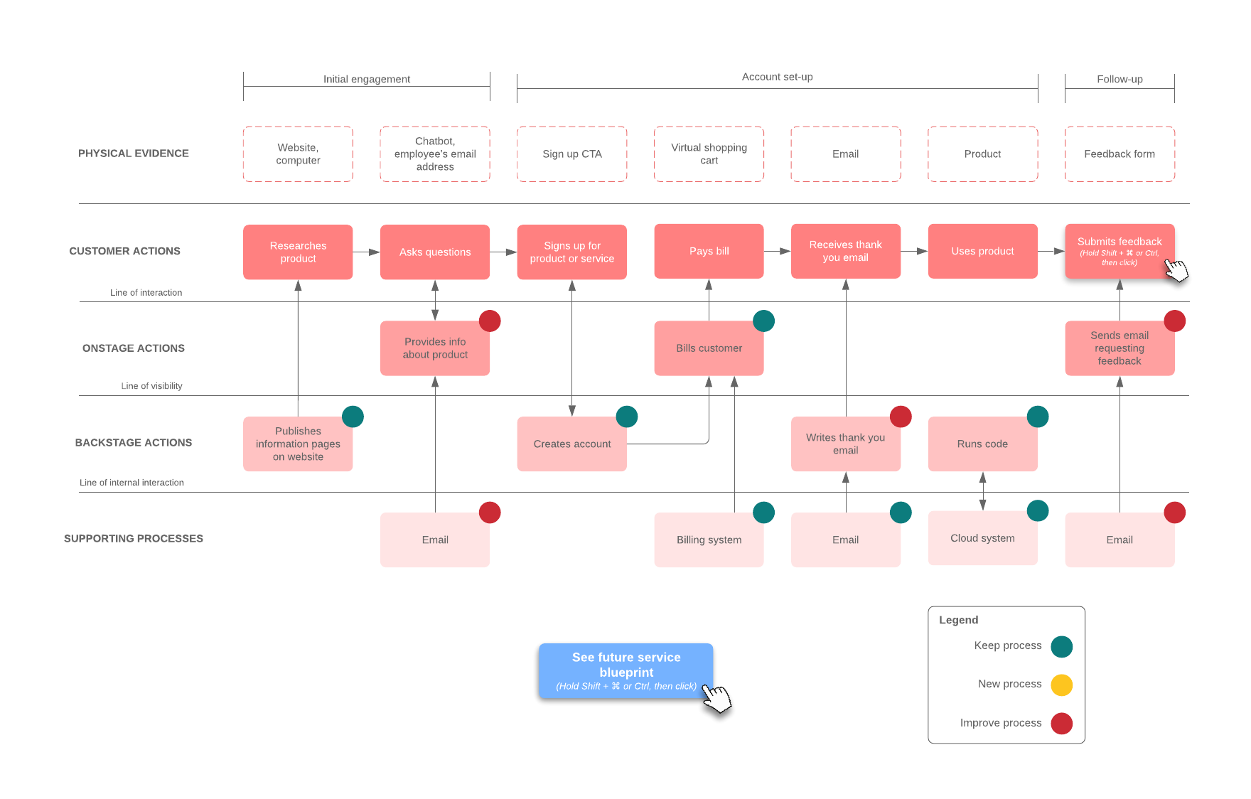 service blueprint current and future state