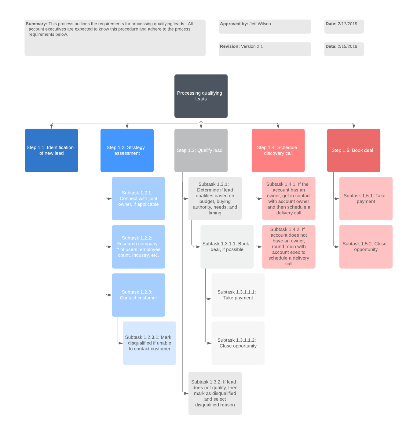 How to Write a Standard Operating Procedure | Lucidchart Blog