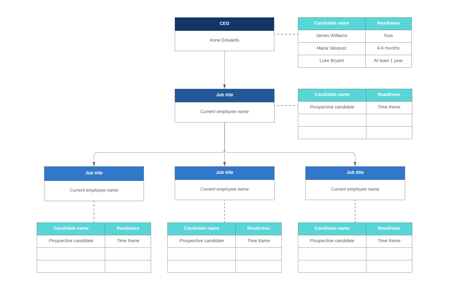 succession planning org chart