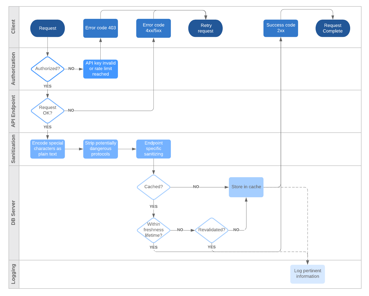API flowchart with swimlanes