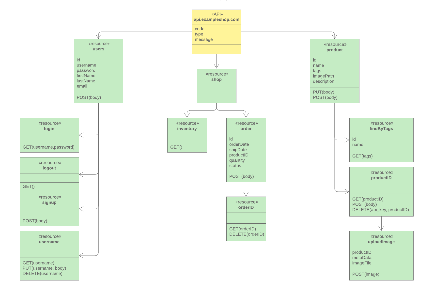 UML API diagram