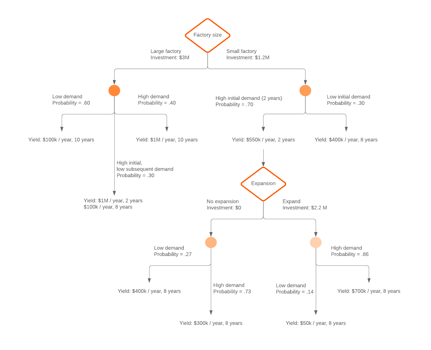 vertical decision tree example