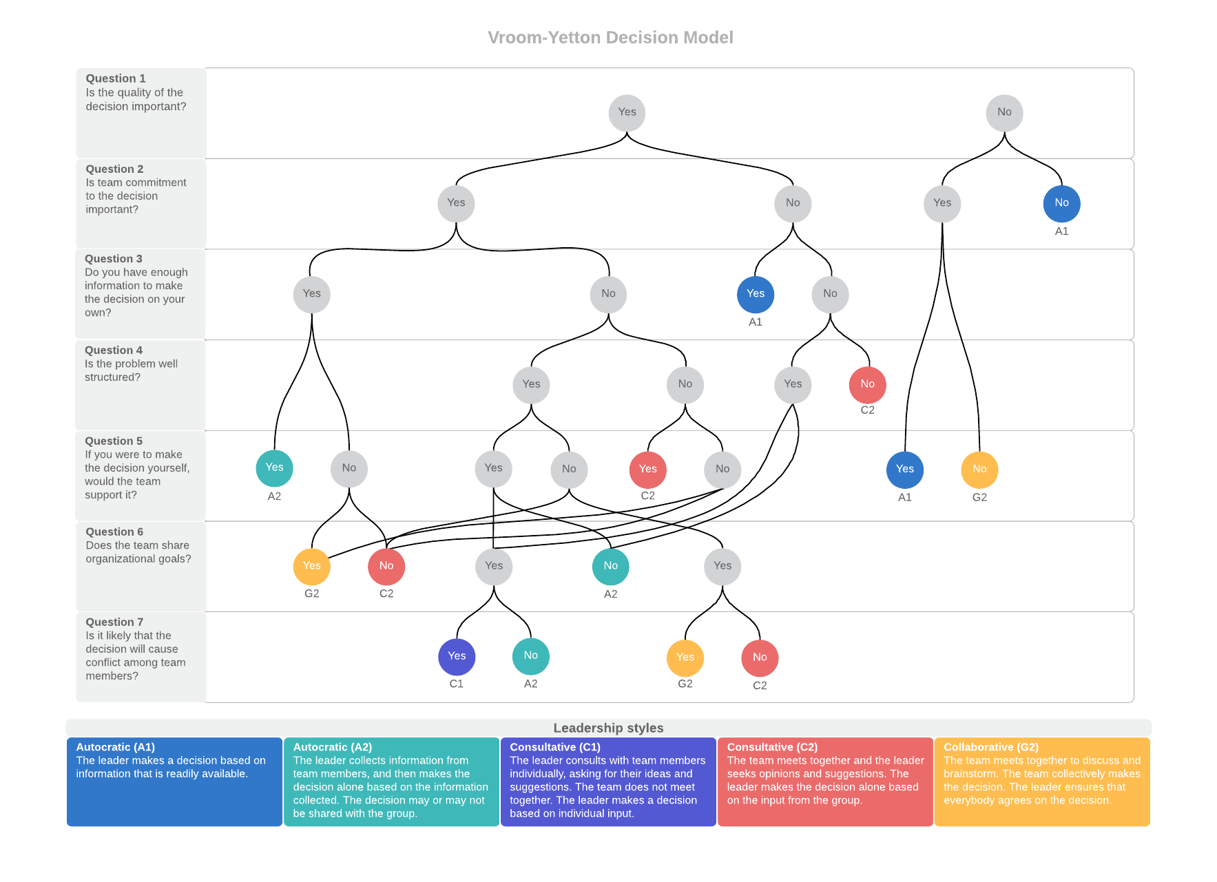 Vroom-Yetton Decision Model