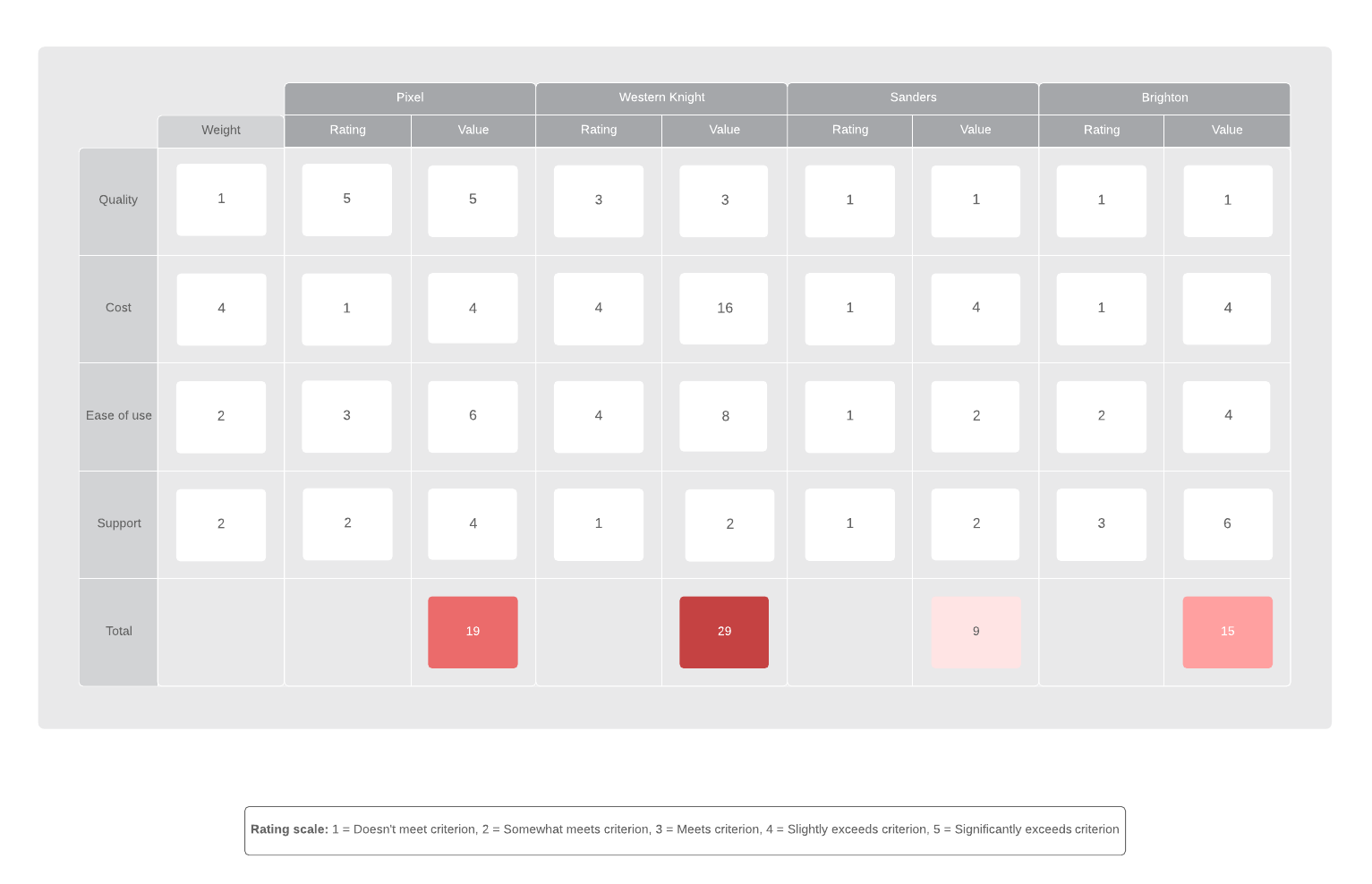 How to Use a Decision Matrix to Make Tough Choices