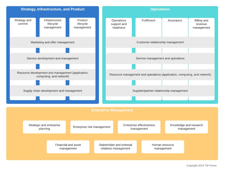 business process framework eTOM level 1