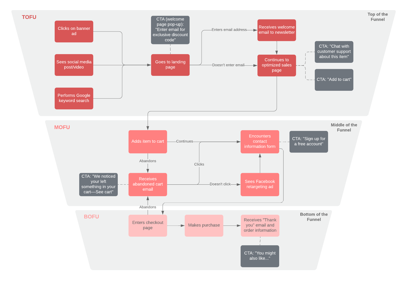 b2c content map with funnel example