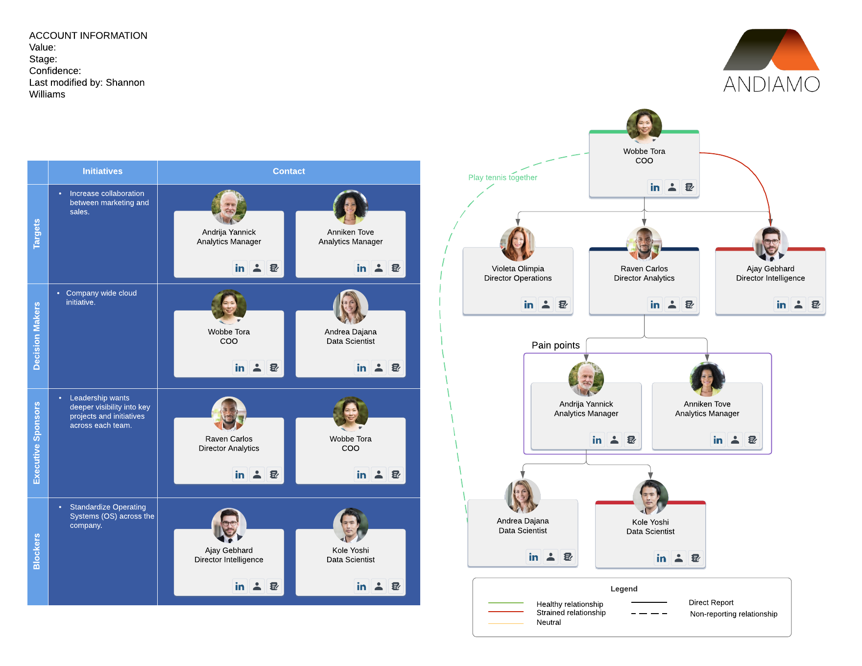 basic account map example