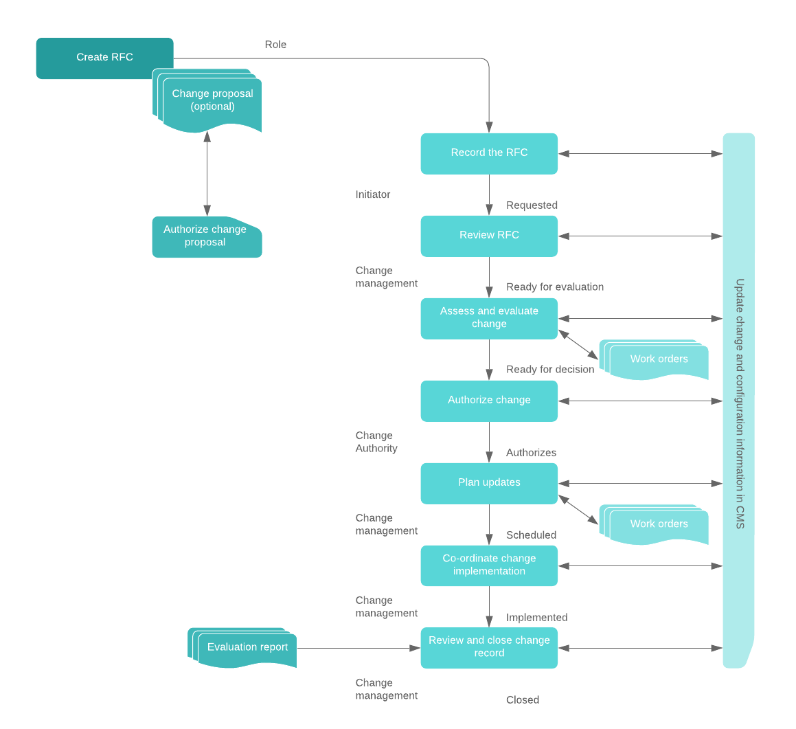 change management high-level process flow