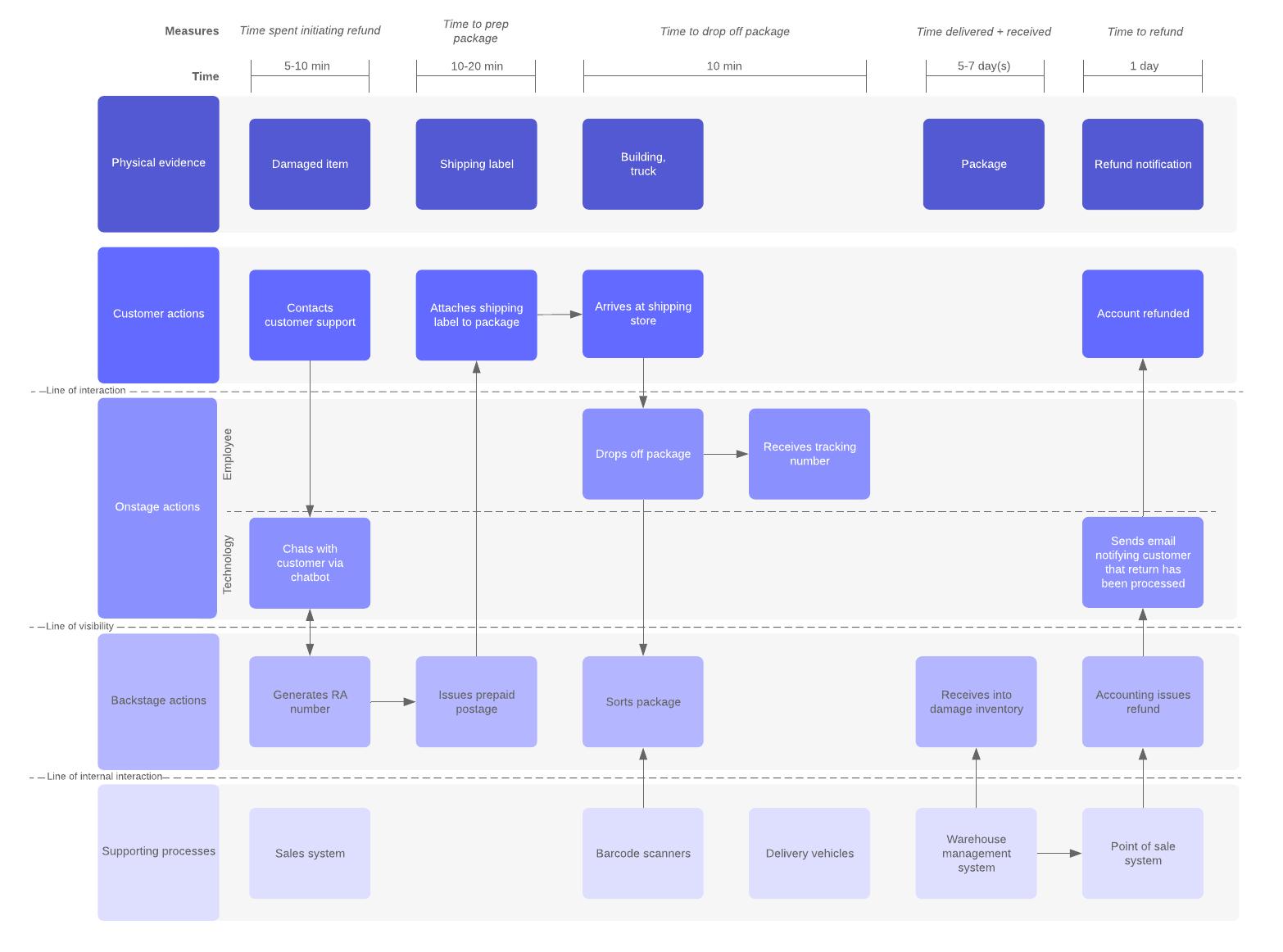 logistics service blueprint example
