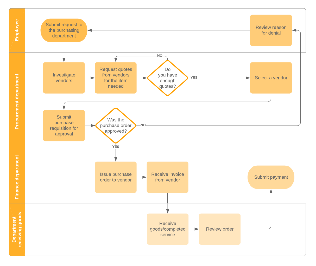 Mastering The Purchase Ordering Process Lucidchart Blog