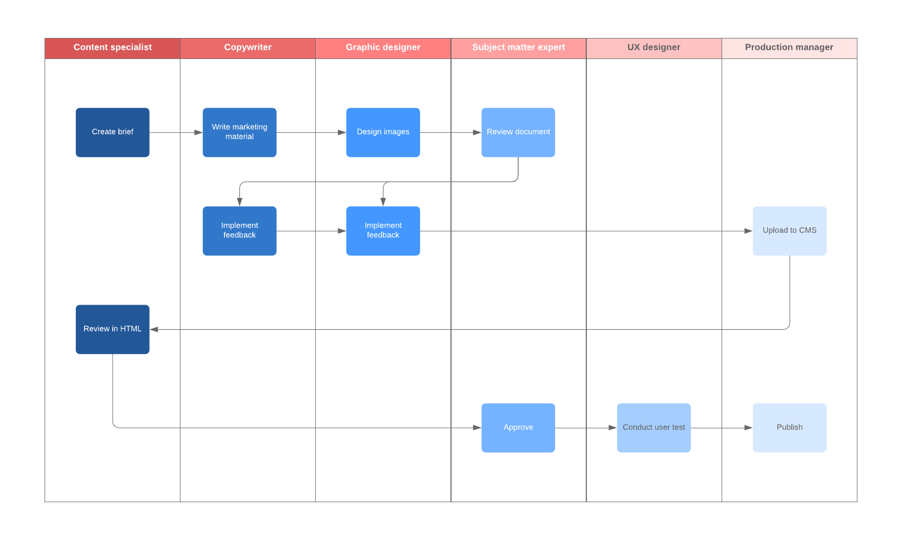marketing workflow diagram template