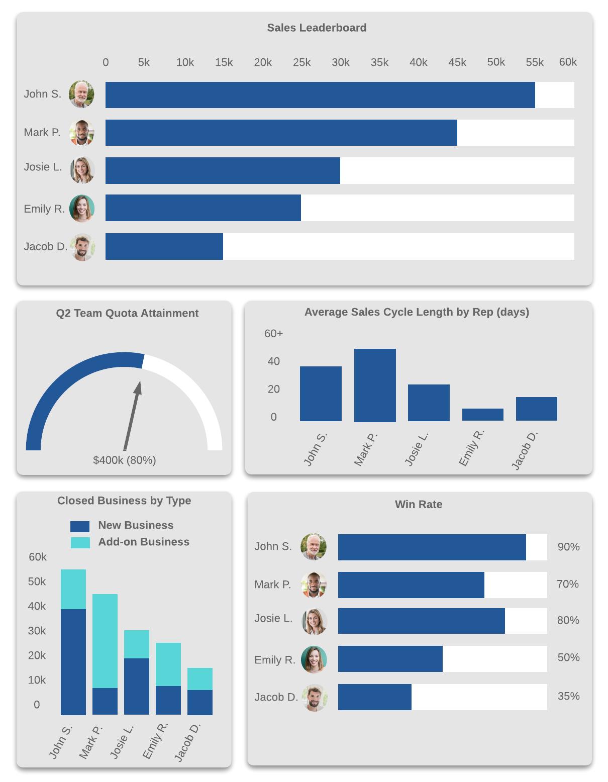 Sales Leadership Dashboard