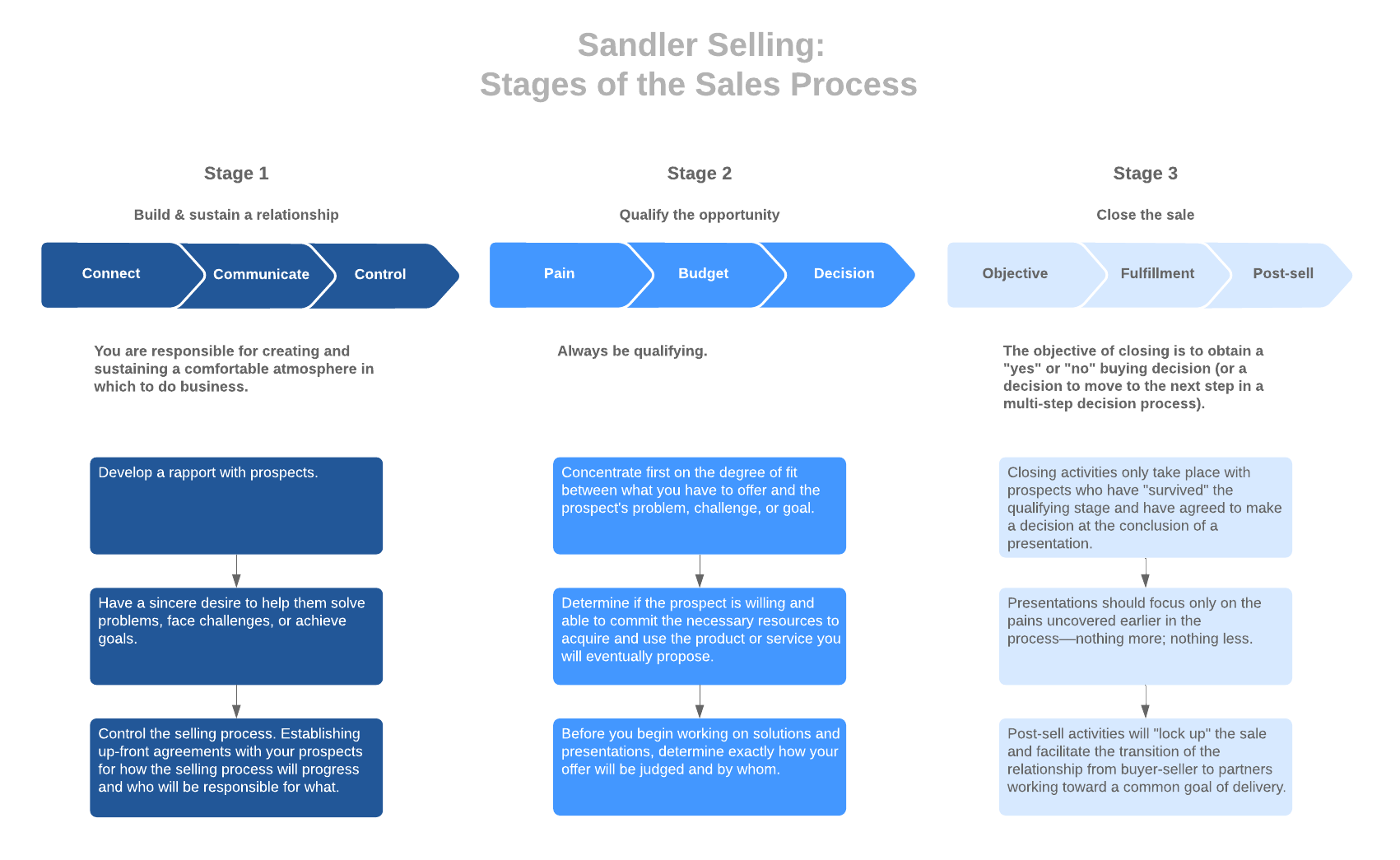 stages of the sales process in Sandler sales