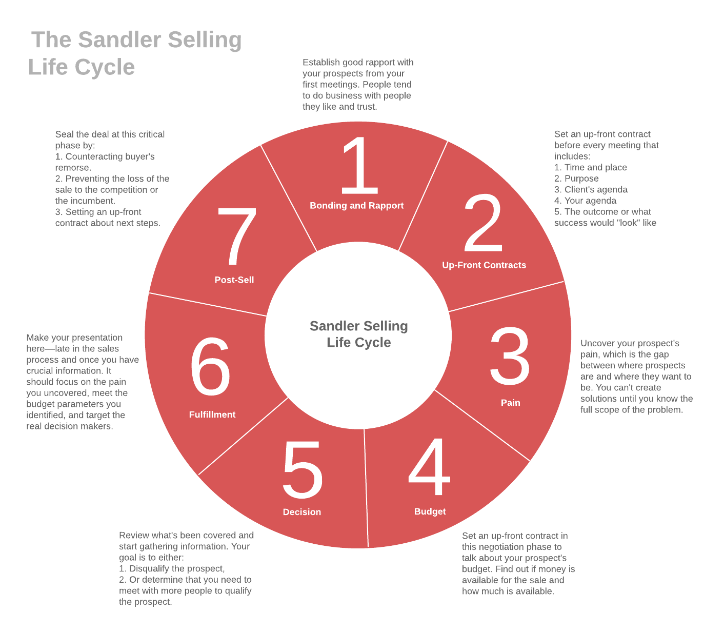 the sandler selling life cycle