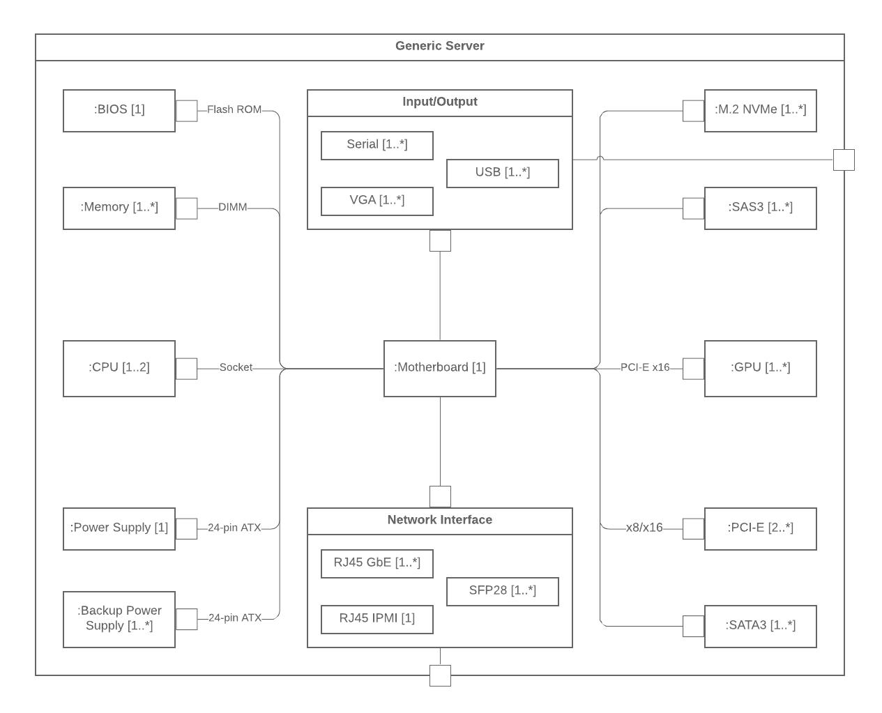 UML composite structure diagram