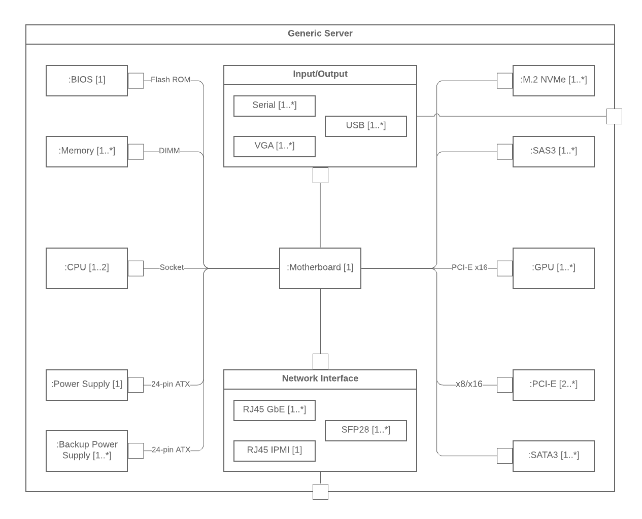 Introducing Types Of Uml Diagrams Lucidchart Blog
