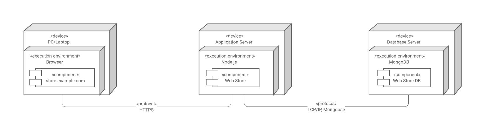 higher-level UML deployment diagram