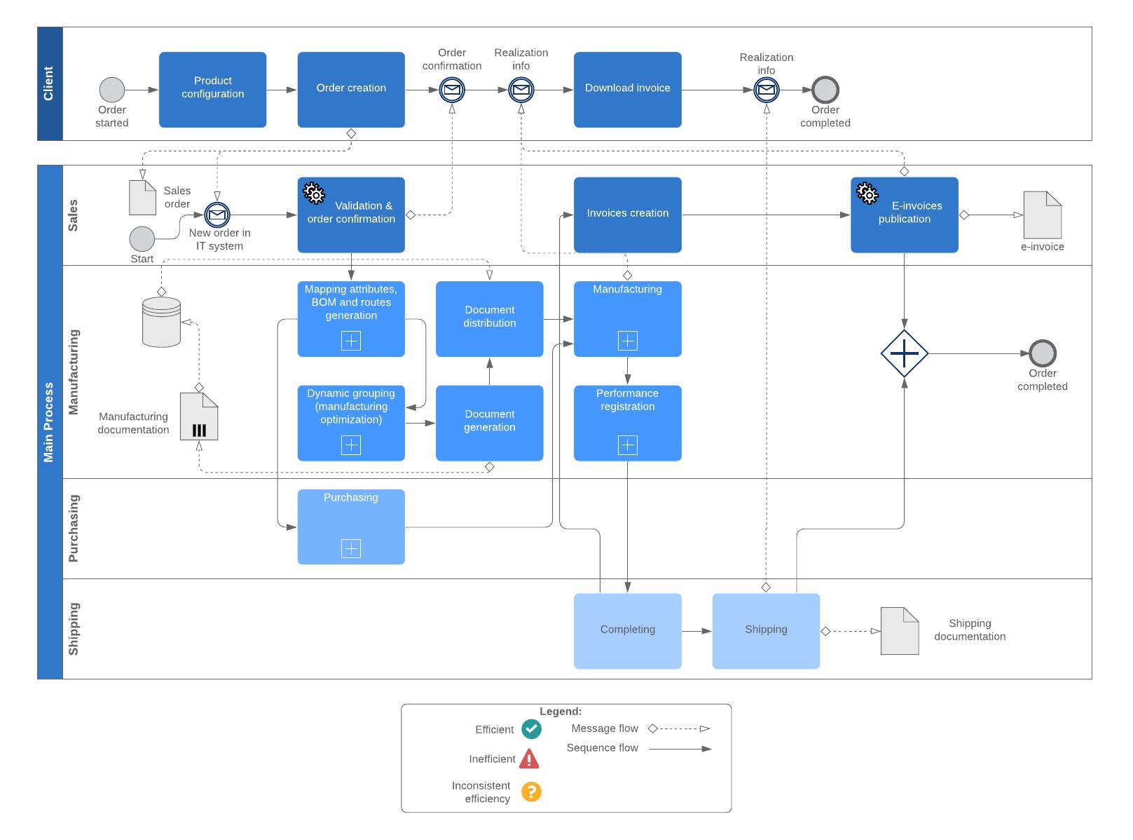 BPMN collaborative manufacturing process example