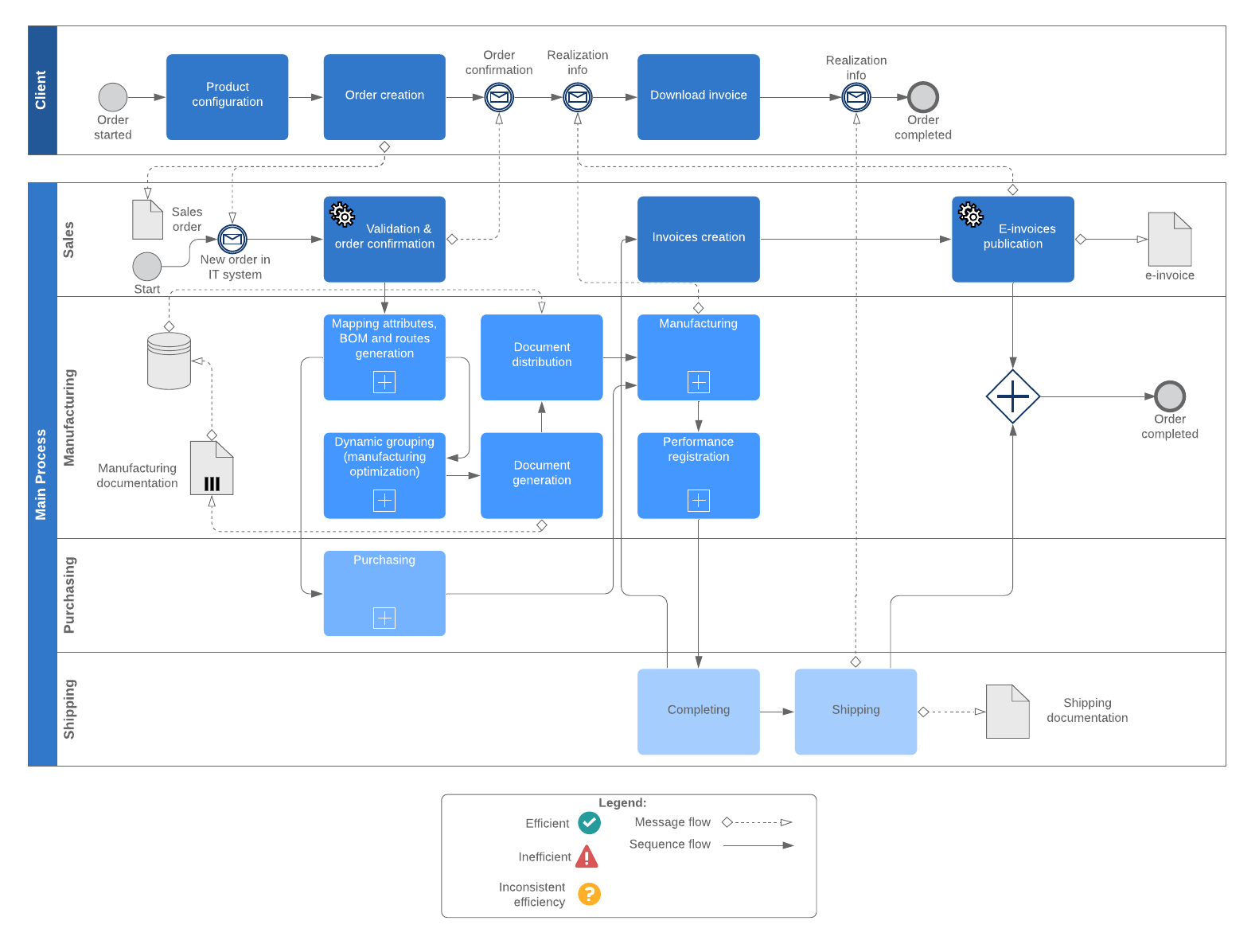 BPMN Collaborative Mfg. Process Example