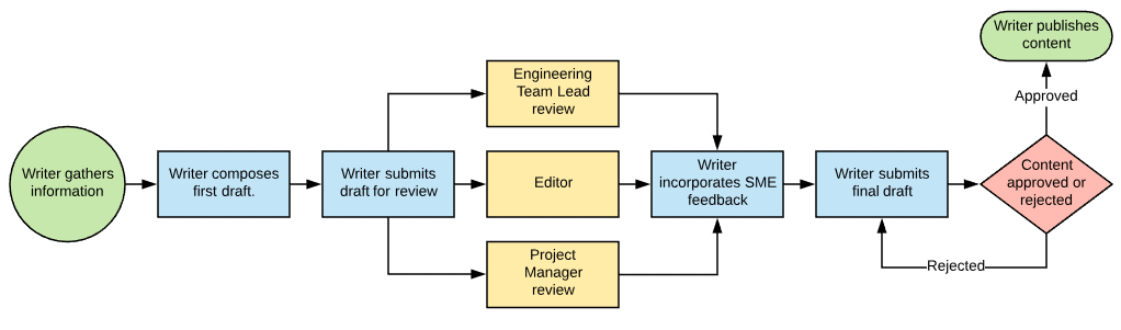 content approval workflow example