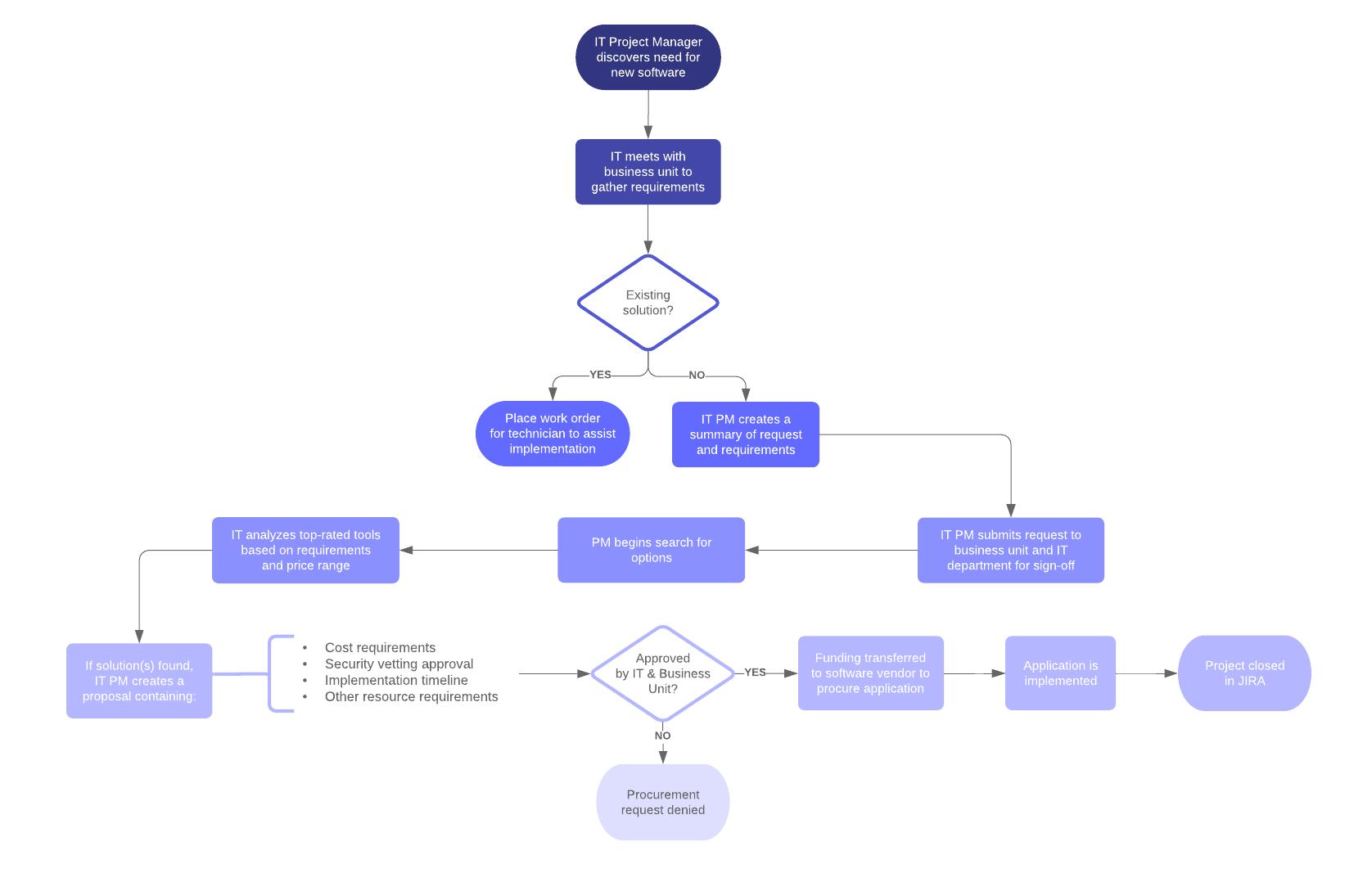 IT Project Management System Procurement Process