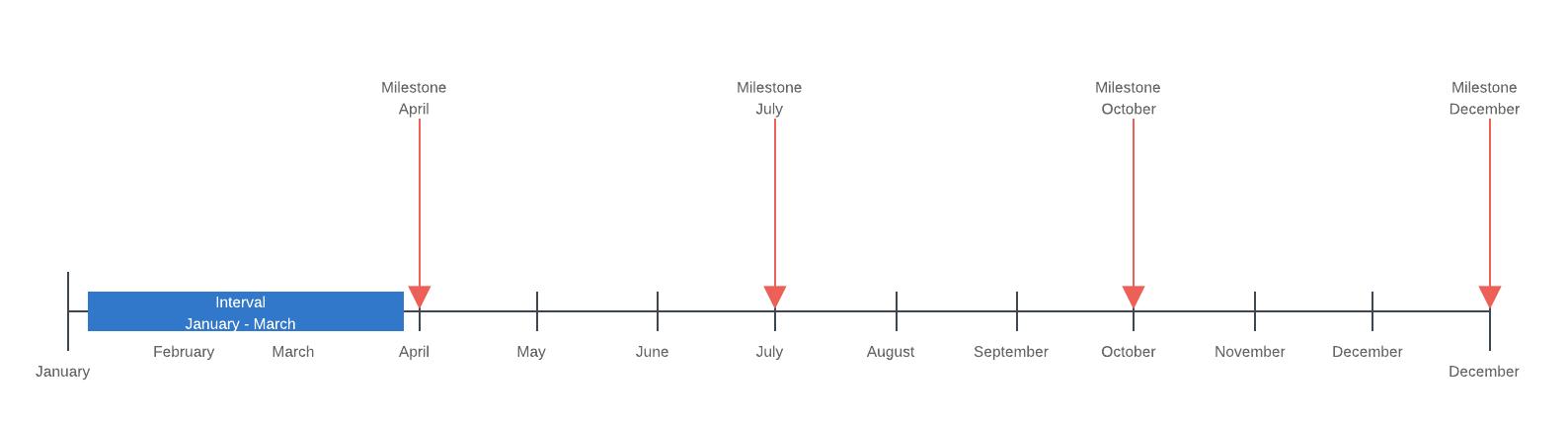Project Milestones Timeline Template
